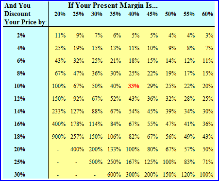 Improve profitability stop discounting your prices here 39 s how for Table th margin