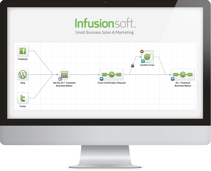 What is Infusionsoft | Infusionsoft's Campaign Builder