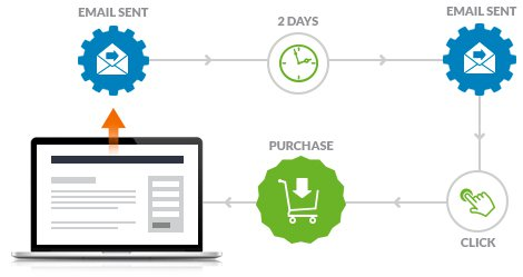 Infusionsoft Email Marketing Sequence